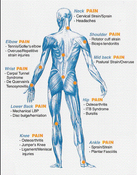 chiropractic-conditions-treated