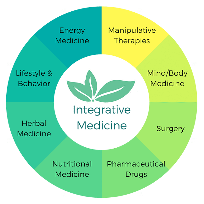 IntegrativeMedicineWheel
